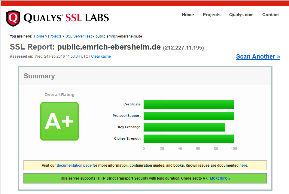 Qualys SSL Report Summary